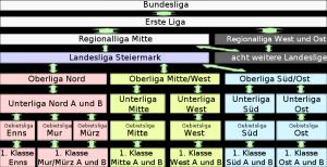 Beispiel: Ligenzug der Steiermark