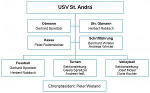 Vorstand, Sportverein USV St. Andrä